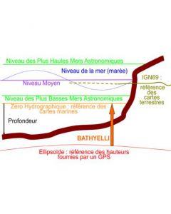 Service de changement de référence verticale (BathyElli v1.1)
